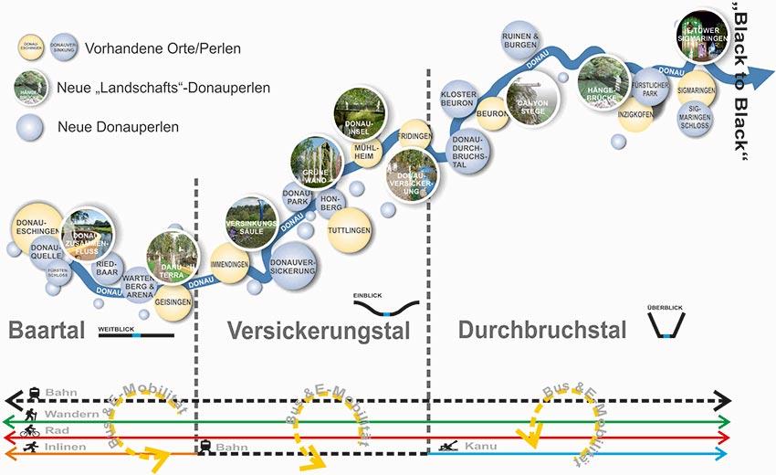 Donauperlenkonzept2015
